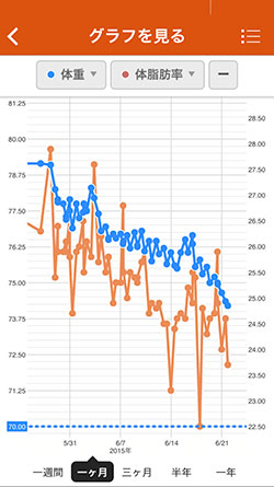 Diet graph 25days