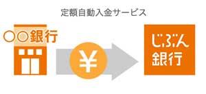 jibunbank-idou
