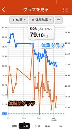 Weight fat graph